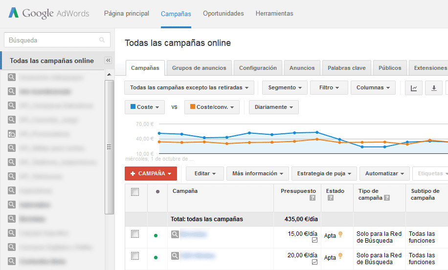 Vista principal de Google Adwords