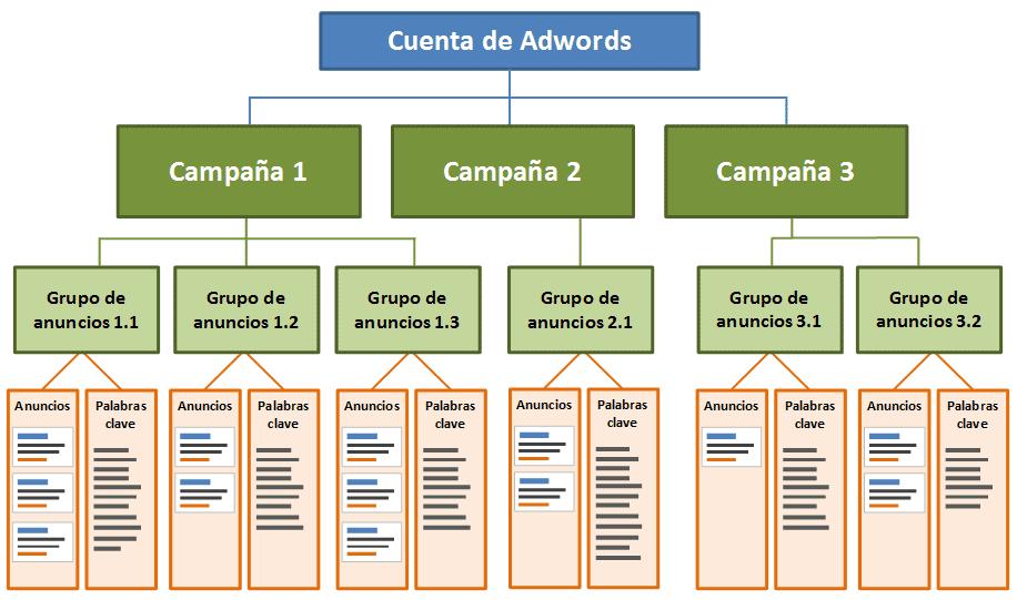 Esquema básico de organización de una cuenta de Adwords