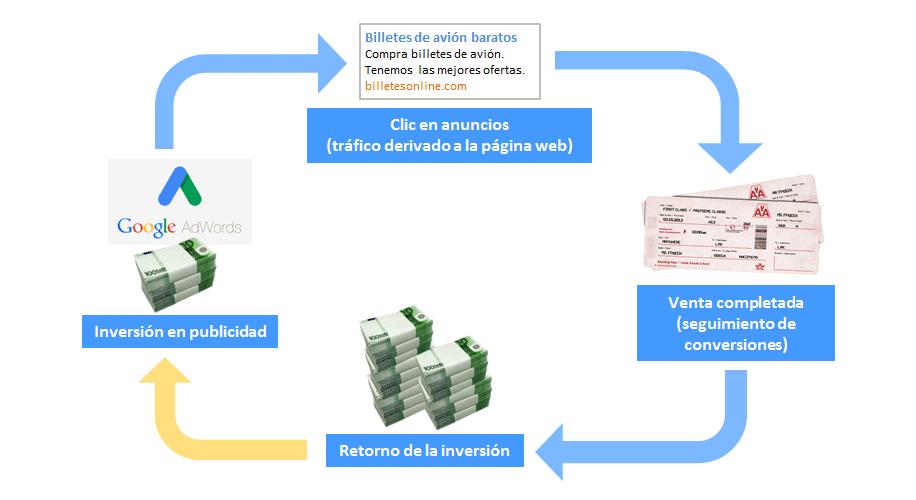 El ciclo de conversión y ROI